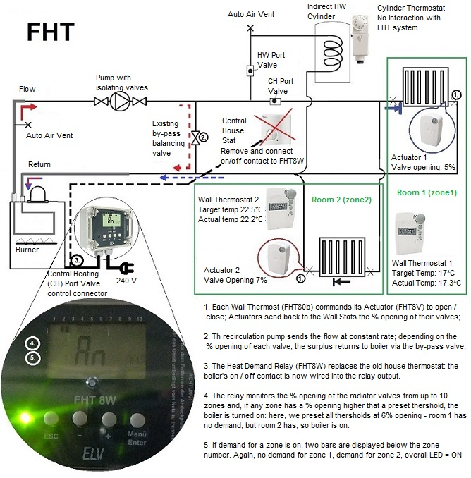 FHT SYSTEM