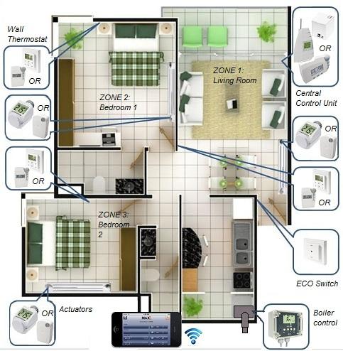 Smart House - Automation